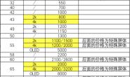 云南分公司修/换屏管理规定