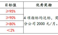 关于8-12月提升云米服务质量的通知